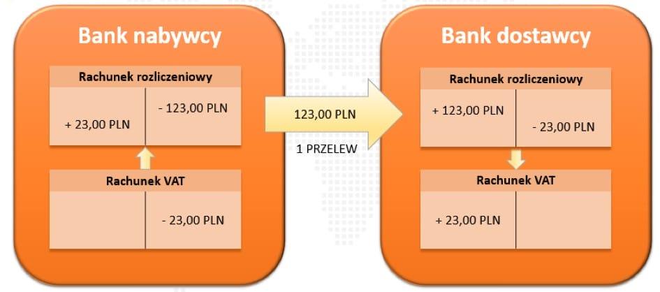 Idea działania - Split payment, mechanizm podzielonej płatności,
